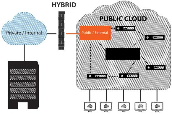 Private Cloud Hosting